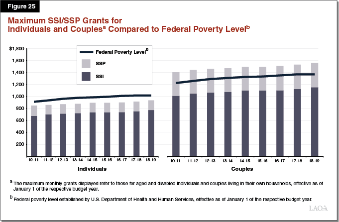 Figure 25 - Maximum SSI-SSP Grants for Individuals and Couples Compared to Federal Poverty Level