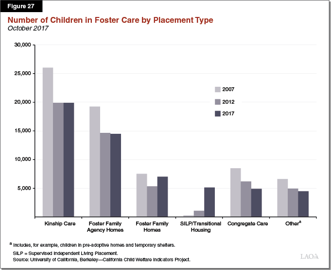 Figure 27 - Number of Children in Foster By Placement Type