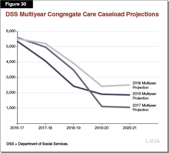 Figure 30 - DSS Multiyear Congregate Care Caseload Projections by Year of Projection