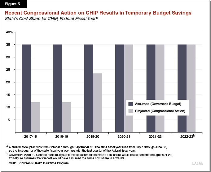 Figure 5 - Recent Congressional Action on CHIP Results in Temporary Budget Savings
