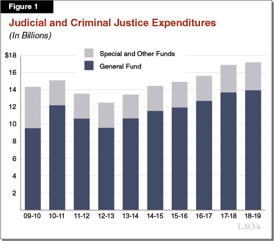 Figure 1 - Judicial and Criminal Justice Expenditures