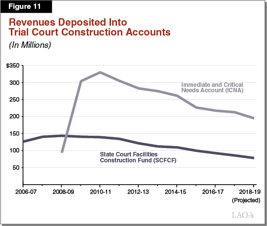 Figure 11 - Revenues Deposited Into Trial Court Construction Accounts
