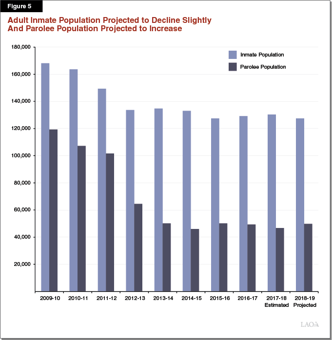 Figure 5 - Adult Inmate Population Projected to Decline Slightly and Parolee Population Projected to Increase