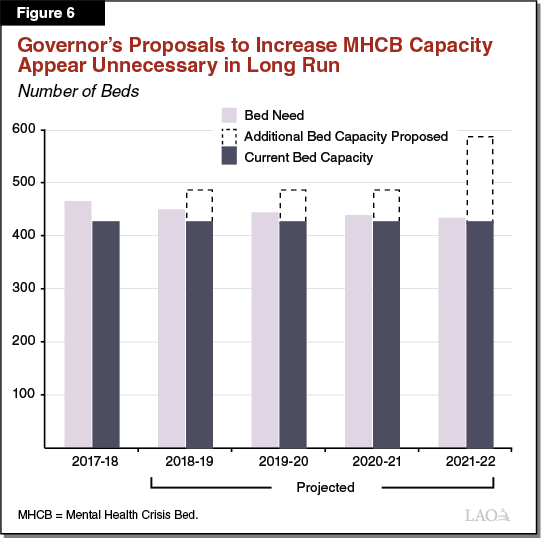 Figure 6 - Proposed Increases in MHCB Capacity Appear