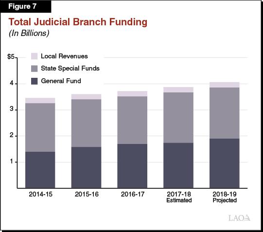 The 2018-19 Budget: Criminal Justice Proposals
