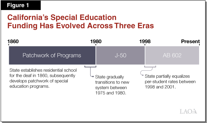 Figure 1 - California's Special Education Funding Has Evolved Across Three Eras