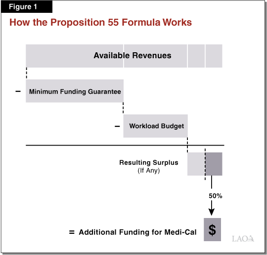 Figure 1 - How the Proposition 55 Formula Works