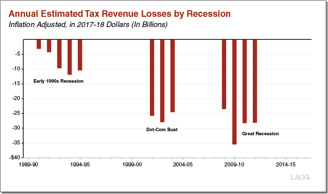 Exec Summary Figure 1 - Annual Estimated Tax Revenue Losses by Recession