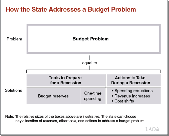 Exec Summary Figure 2 - How the State Addresses a Budget Problem
