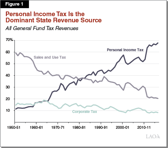 Figure 1 - Personal Income Tax Is the Dominant State Revenue Source