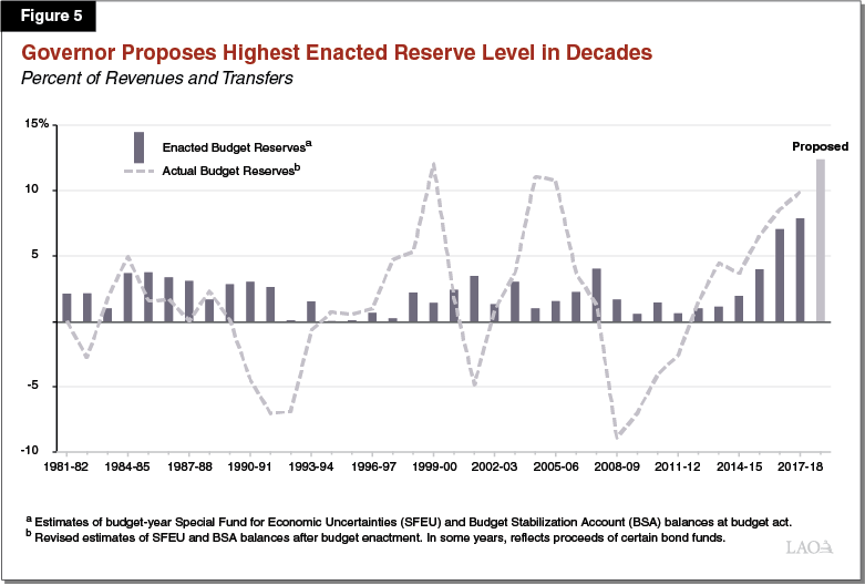 Figure 5 - Governor Proposes Highest Enacted Reserve Level in Decades