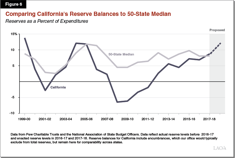 Figure 6 - Comparing California's Reserve Balances to Fifty State Median