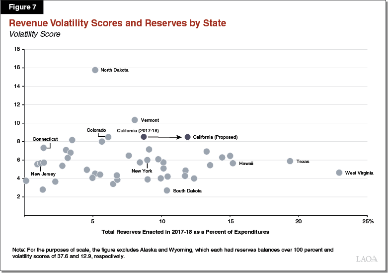 Figure 7 - Revenue Volatility Scores and Reserves by State