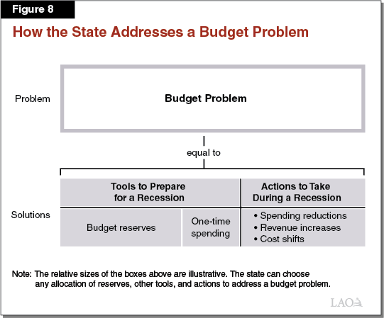 Figure 8 - How the State Addresses a Budget Problem