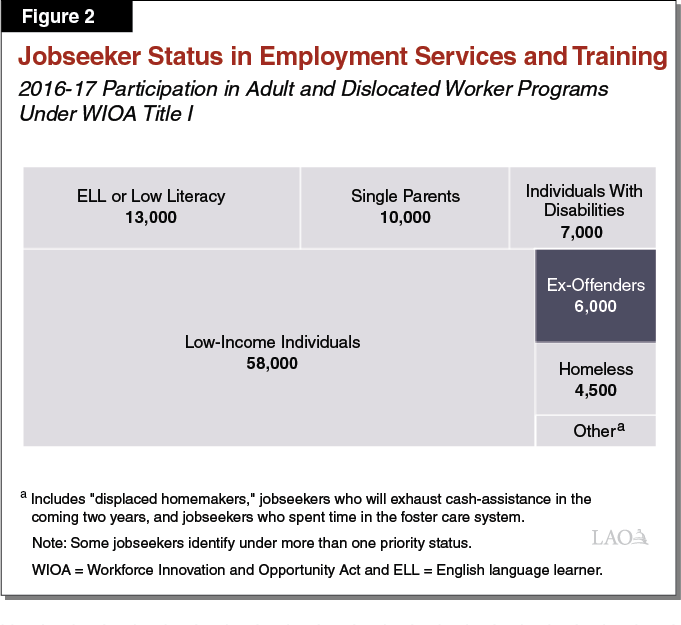 The 2018-19 Budget: Statewide Prison to Employment Initiative