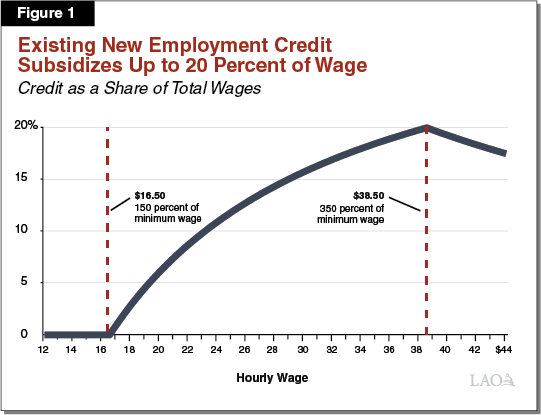 1 - Existing New Employment Credit Unavailable at Low Wages