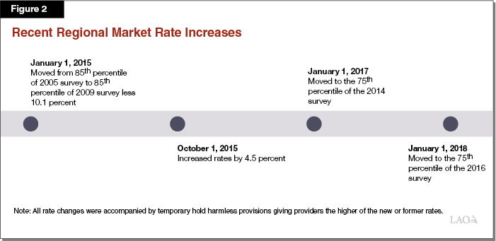 Figure 2 - Recent Rate Increase