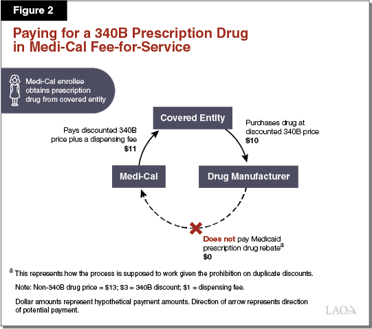 Figure 2 - Paying for a 340B Prescription Drug in Medi-Cal Fee-for-Service