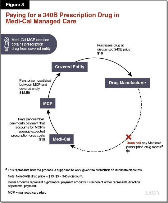 Figure 3 - Paying for a 340B Prescription Drug in Medi-Cal Managed Care