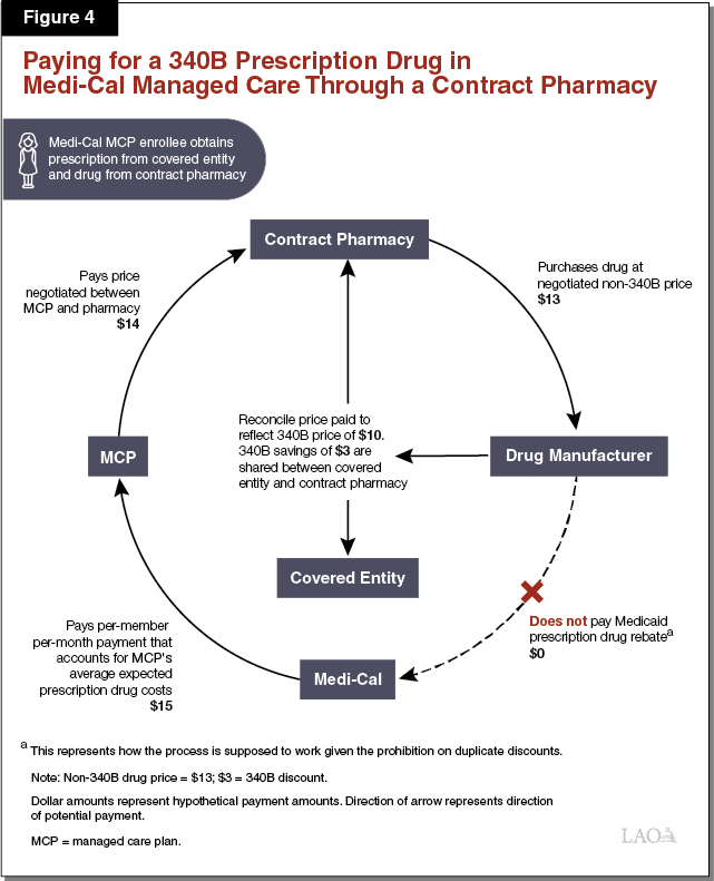 Figure 4 - Paying for a 340B Prescription Drug in Medi-Cal Managed Care at a Contract Pharmacy