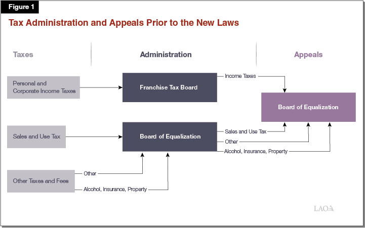 Figure 1 - Tax Administration and Appeals Prior to the New Laws