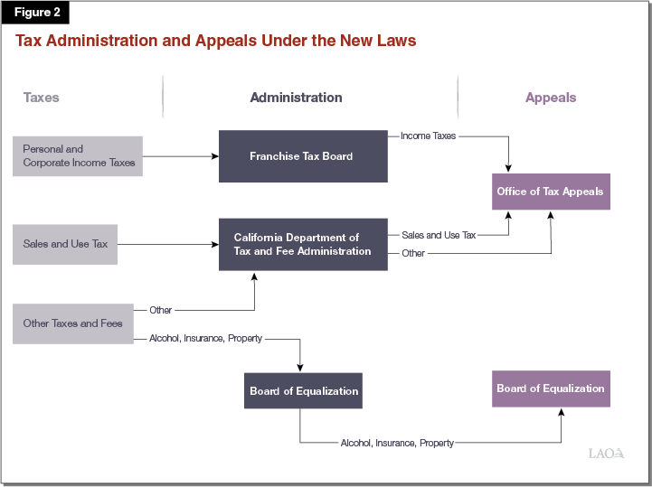 Figure 2 - Tax Admin and Appeals Under New Laws