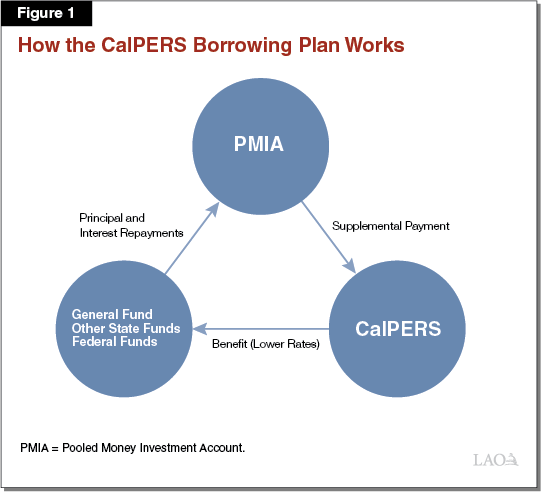 Figure 1 - How the CalPERS Borrowing Plan Works