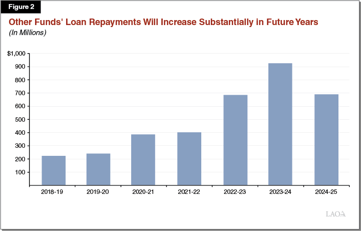 Figure 2 - Other Funds' Loan Repayments Will Increase Substantially in Future Years