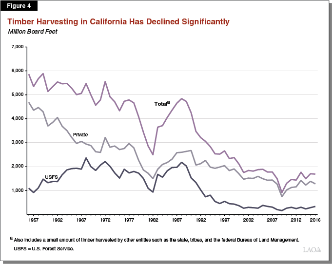 Figure 4 - Timber Harvesting in California Has Declined Significantly