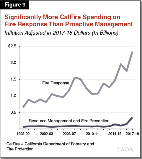 Figure 9 - Significantly More CalFire Spending on Fire Response Than Proactive Management