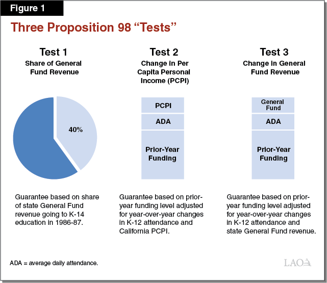 "Figure 1 - Three Proposition 98 ""Tests"""