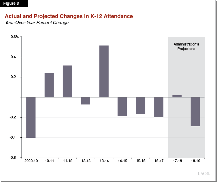 Figure 3 - Actual and Projected Changes in K-12 Attendance