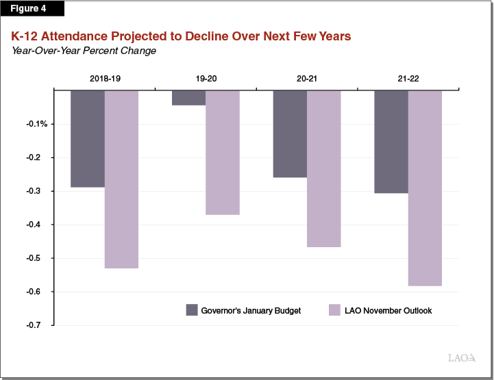Figure 4 - K-12 Attendance Projected to Decline Over Next Few Years
