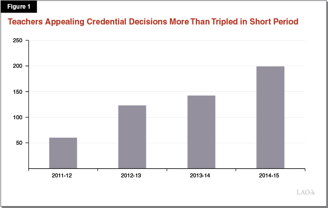 Teachers Appealing Credential Decisions More Than Tripled in Short Period