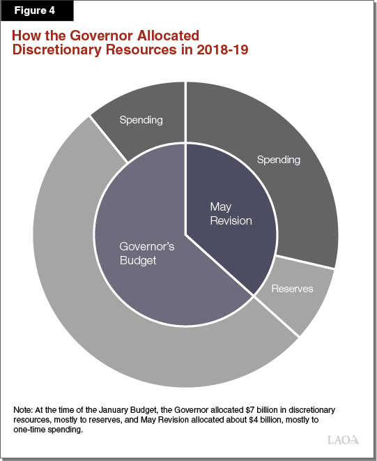 Figure 4: How the Governor Allocates $11 Billion in Discretionary Resources in 2018-19