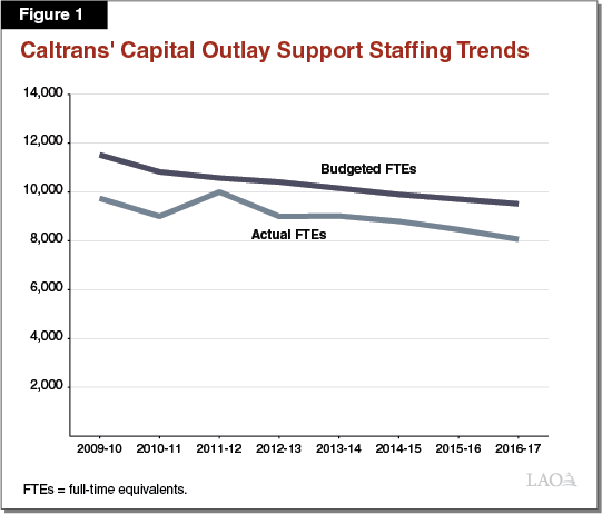 Figure 1 - Caltrans' Capital Outlay Support Staffing Trends