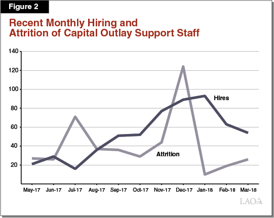 Figure 2 - Monthly Hiring and Attrition of Capital Outlay Support Staff