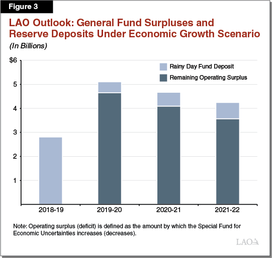 Figure 3: LAO Outlook: General Fund Surpluses and Reserve Deposits Under Economic Growth