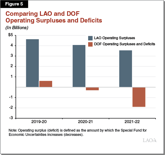 Figure 5: Comparing LAO and DOF Operating Surpluses and Deficits