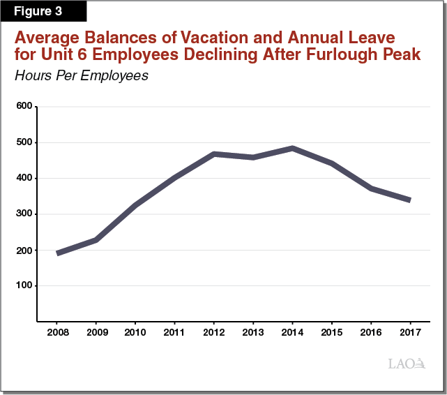 Average Balances of Vacation and Annual Leave for Unit 6 Employees Declining After Furlough Peak