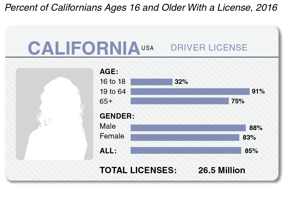 Figure: Most Californians Have Drivers Licenses