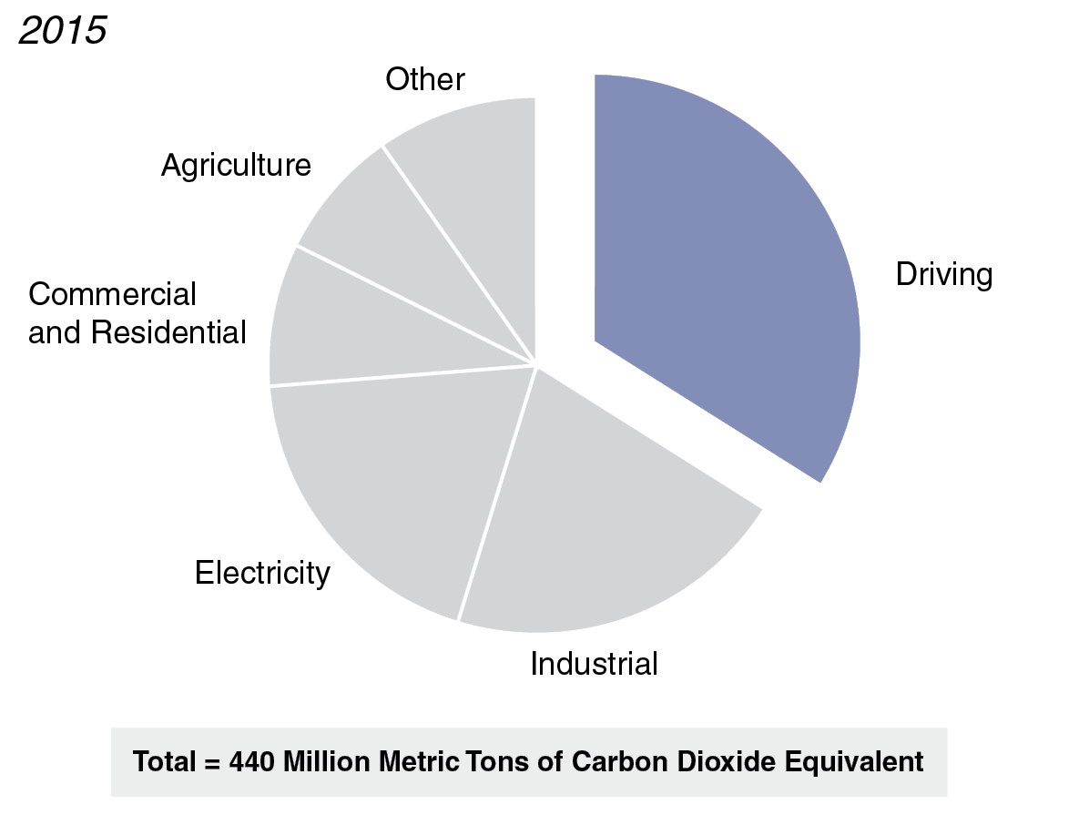 Figure: Driving is the Largest Source of Greenhouse Gas Emissions in California