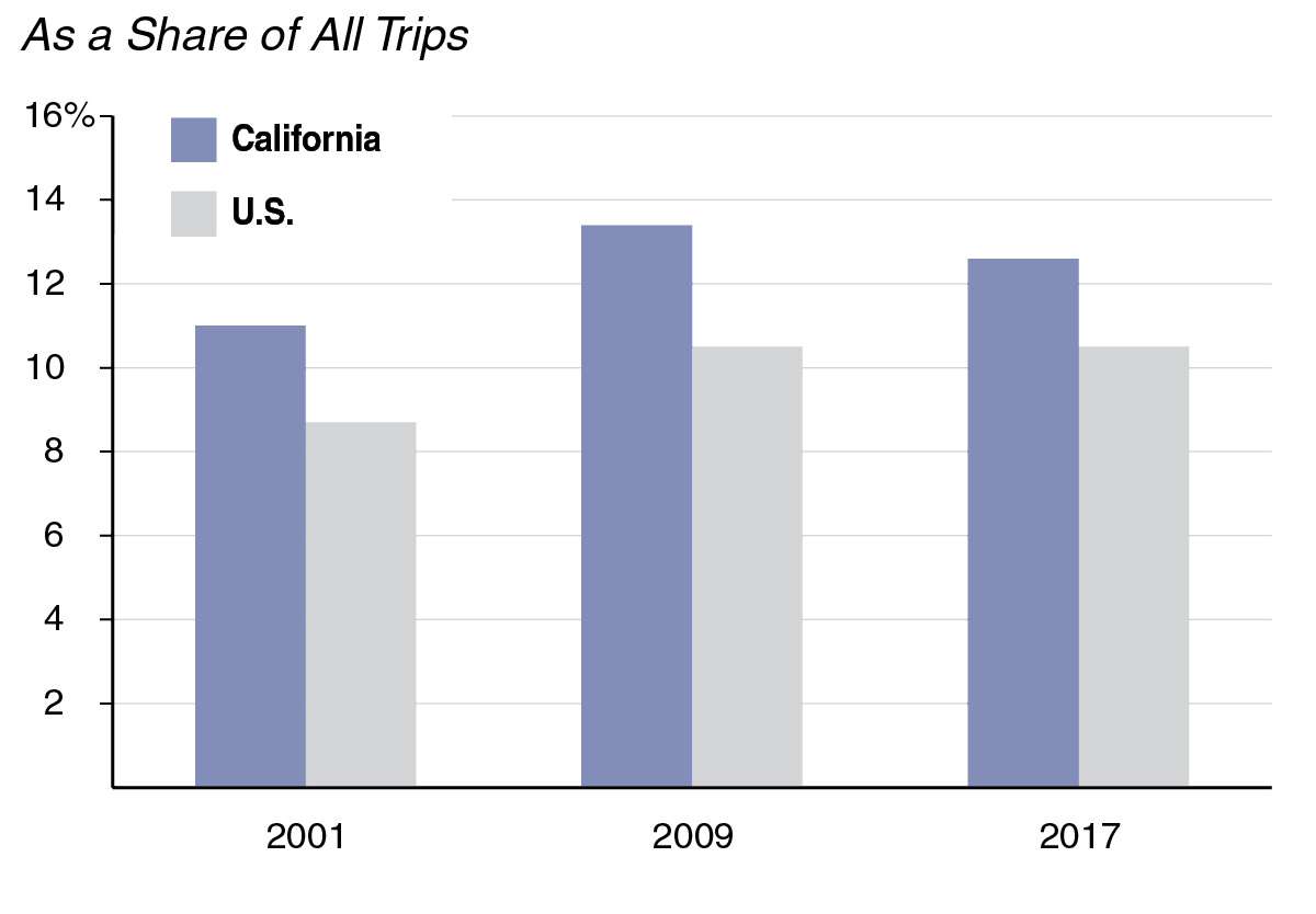 Figure: Californians Walk More Than the National Average