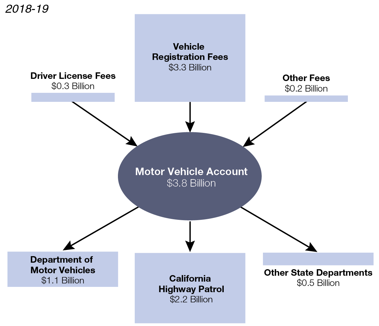 Figure: State Vehicle Registration Fees Mainly Support DMV and CHP