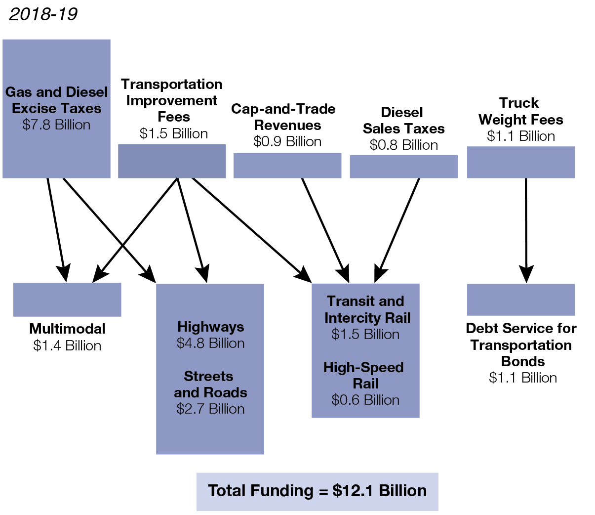Figure: State Funding for Highways, Roads, and Mass Transportation