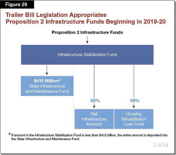 The 2018-19 Budget: California Spending Plan (Final Version)