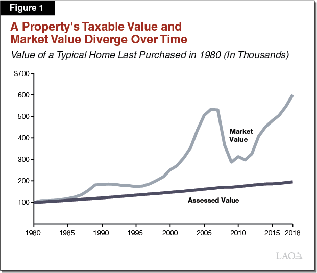 Figure 1 - A Property's Taxable Value and Market Value Diverge Over Time