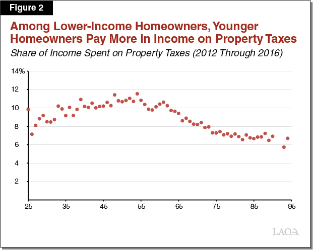 Figure 2 - Among Lower-Income Homeowners, Younger Homeowners Pay More in Income on Property Taxes