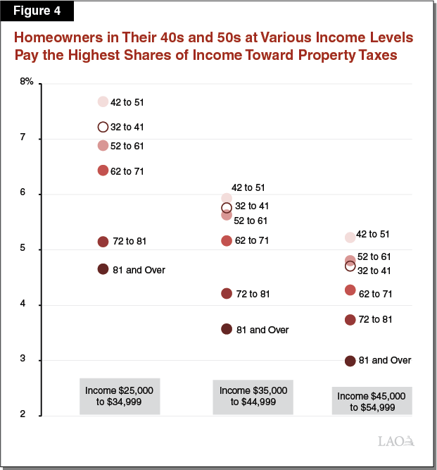 Figure 4 - Homeowners in Their Forties and Fifties At Various Income Levels Pay the Highest Shares of Income Toward Property Taxes