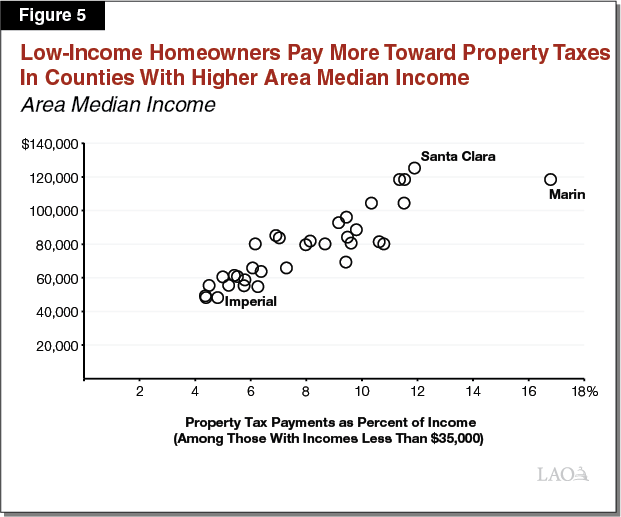 Figure 5 - Low-Income Homeowners Pay More Toward Property Taxes